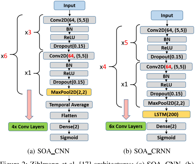 Figure 2 for The Effect of Data Augmentation on Classification of Atrial Fibrillation in Short Single-Lead ECG Signals Using Deep Neural Networks