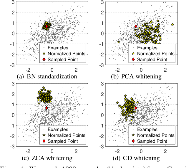 Figure 1 for An Investigation into the Stochasticity of Batch Whitening