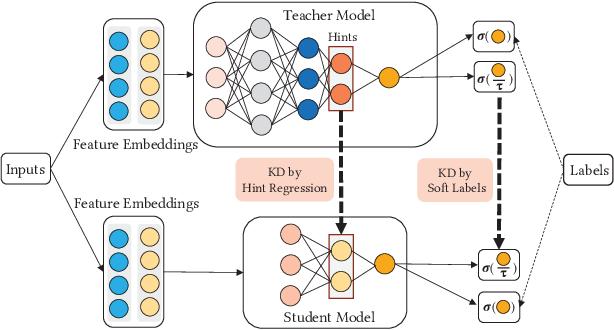 Figure 1 for Ensembled CTR Prediction via Knowledge Distillation
