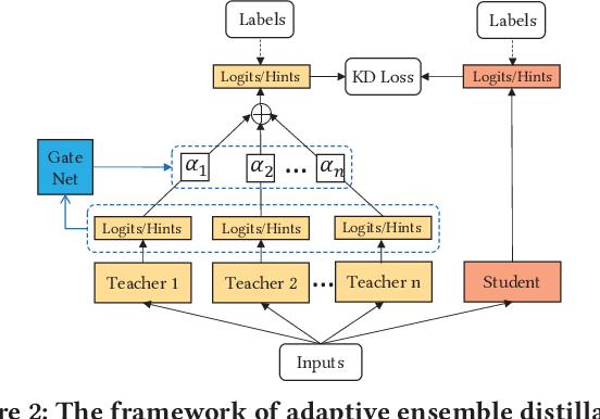 Figure 3 for Ensembled CTR Prediction via Knowledge Distillation
