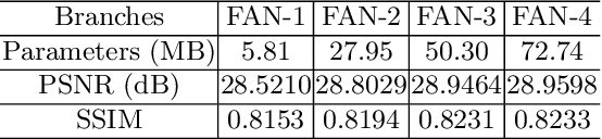 Figure 4 for FAN: Frequency Aggregation Network for Real Image Super-resolution