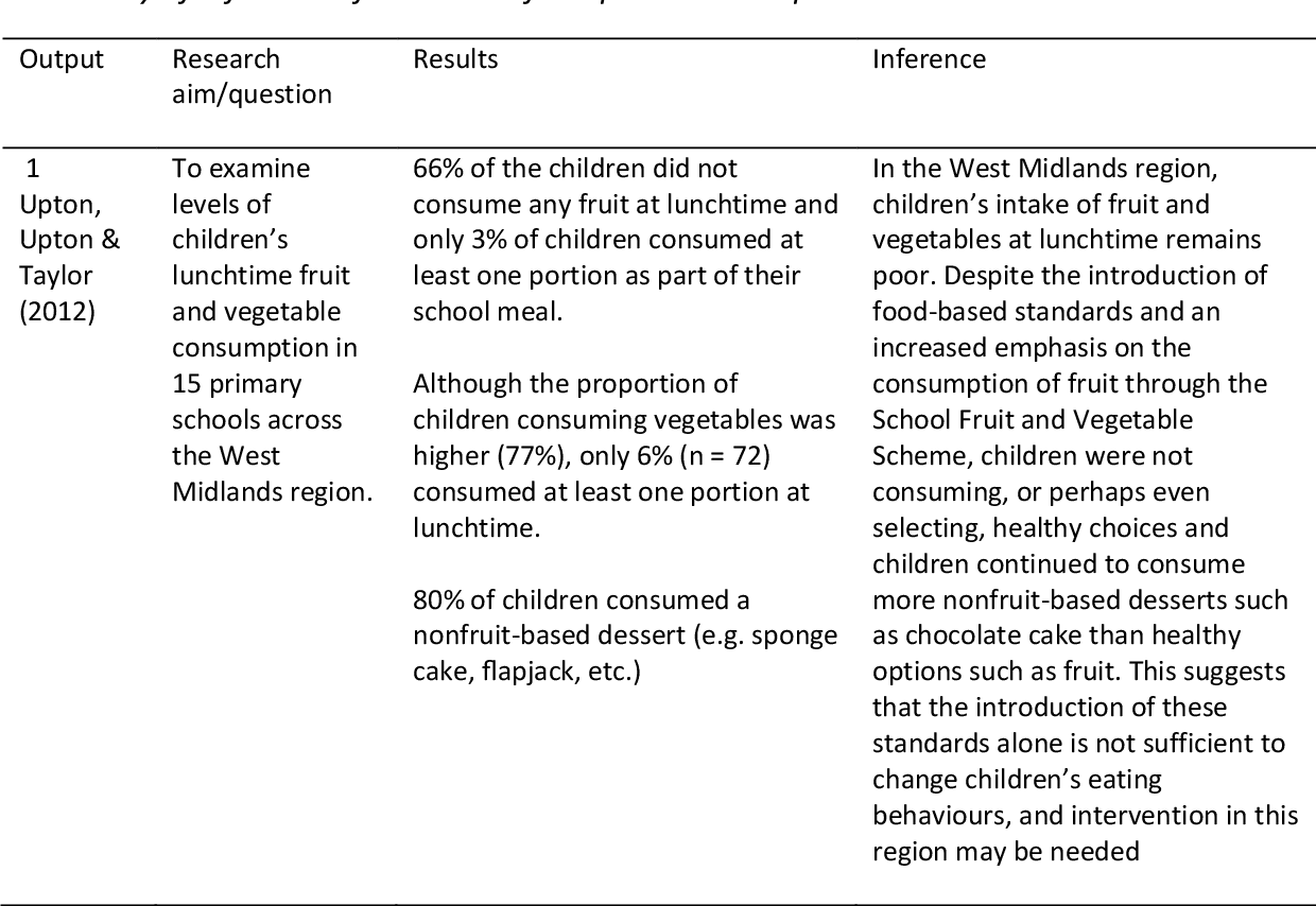 Table 3 from A socio-ecological perspective on the 'Food