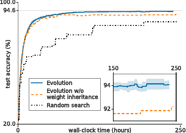 Figure 4 for Large-Scale Evolution of Image Classifiers