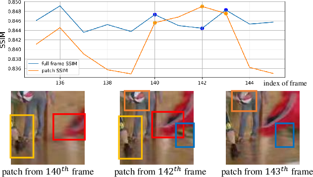 Figure 1 for Non-Local ConvLSTM for Video Compression Artifact Reduction