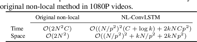 Figure 2 for Non-Local ConvLSTM for Video Compression Artifact Reduction
