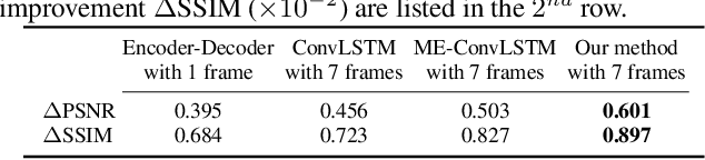 Figure 4 for Non-Local ConvLSTM for Video Compression Artifact Reduction