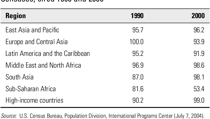 Table 2 4 from The global burden of disease and risk factors