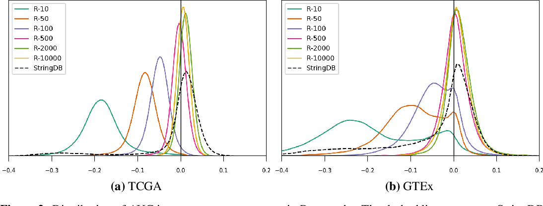 Figure 2 for Is graph-based feature selection of genes better than random?