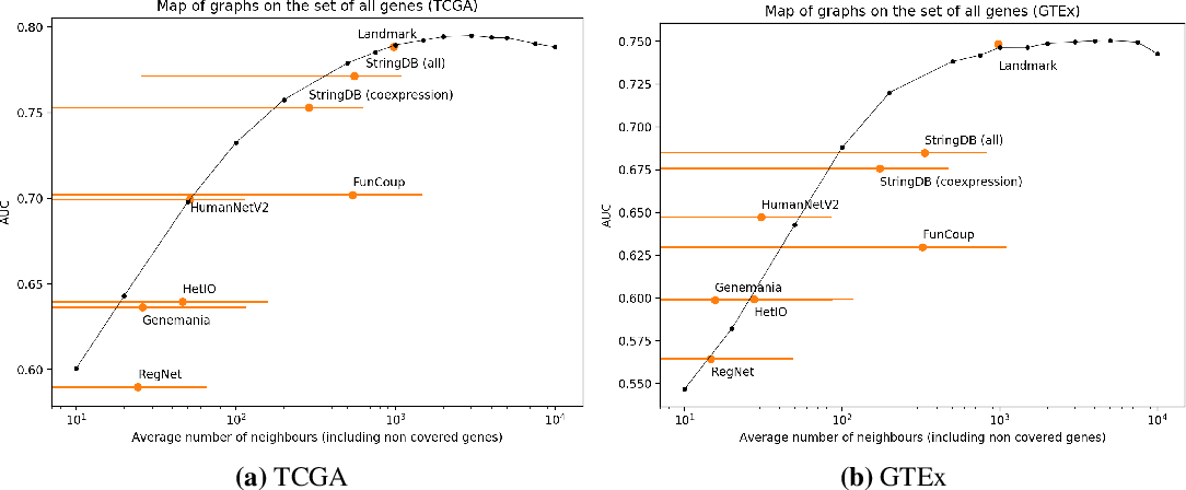 Figure 3 for Is graph-based feature selection of genes better than random?
