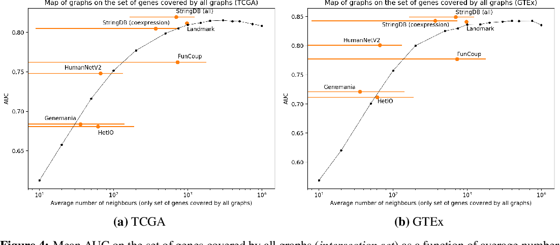 Figure 4 for Is graph-based feature selection of genes better than random?