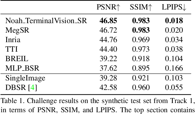 Figure 1 for NTIRE 2021 Challenge on Burst Super-Resolution: Methods and Results