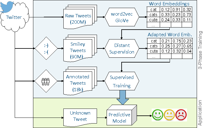 Figure 3 for Leveraging Large Amounts of Weakly Supervised Data for Multi-Language Sentiment Classification