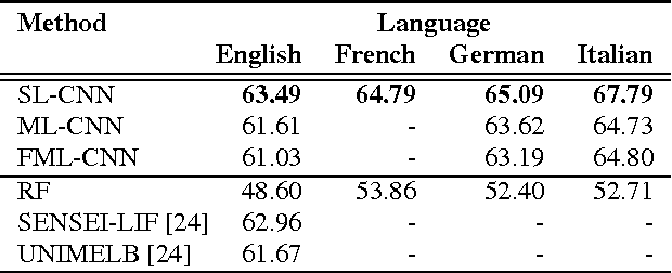 Figure 4 for Leveraging Large Amounts of Weakly Supervised Data for Multi-Language Sentiment Classification