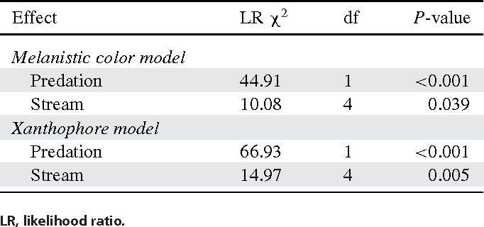 Table 1. Analyis of variance results for the binomial models of the testosterone trials.