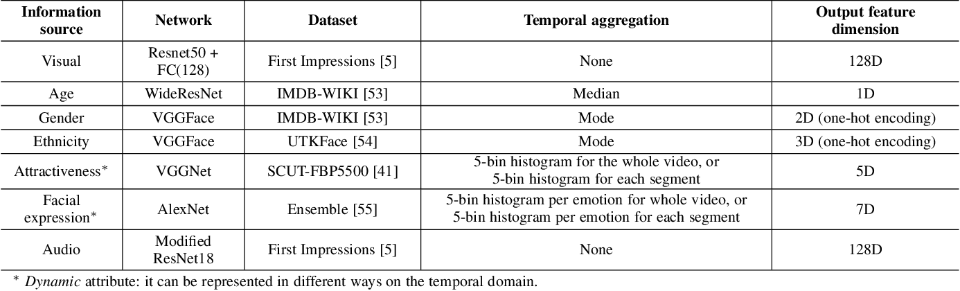 Figure 2 for On the Effect of Observed Subject Biases in Apparent Personality Analysis from Audio-visual Signals