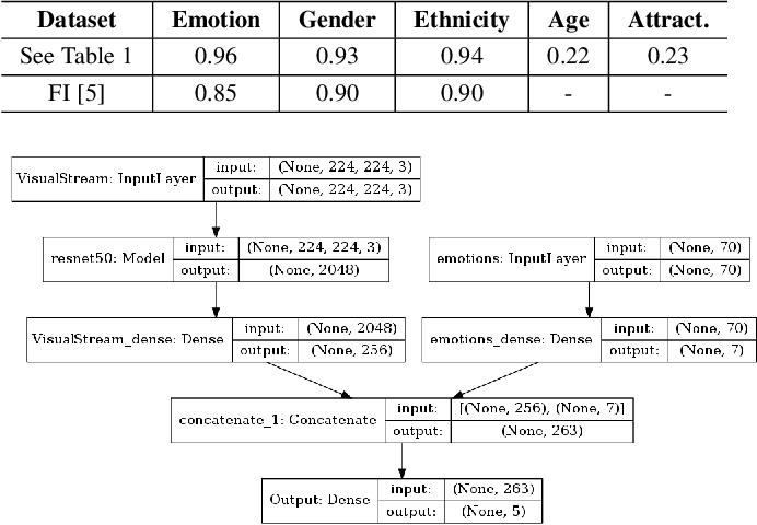 Figure 3 for On the Effect of Observed Subject Biases in Apparent Personality Analysis from Audio-visual Signals