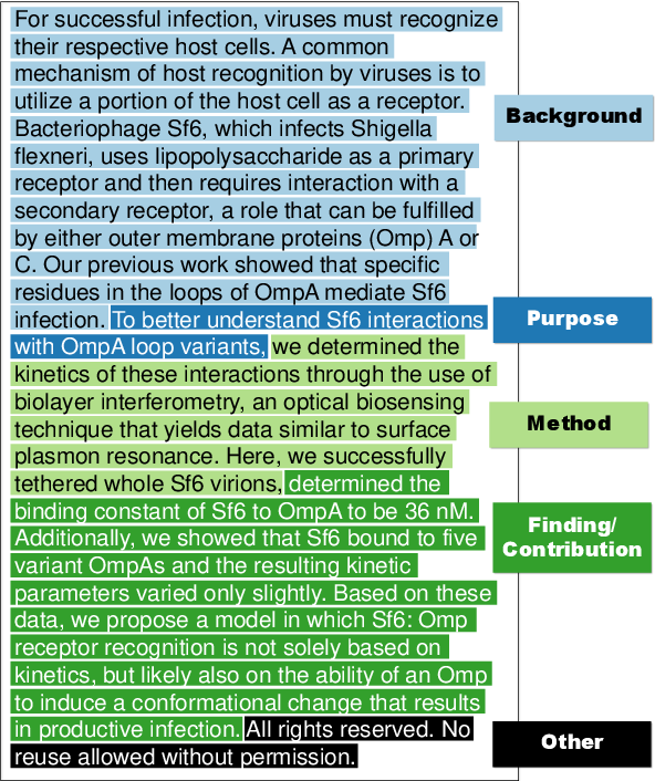 Figure 1 for CODA-19: Reliably Annotating Research Aspects on 10,000+ CORD-19 Abstracts Using a Non-Expert Crowd
