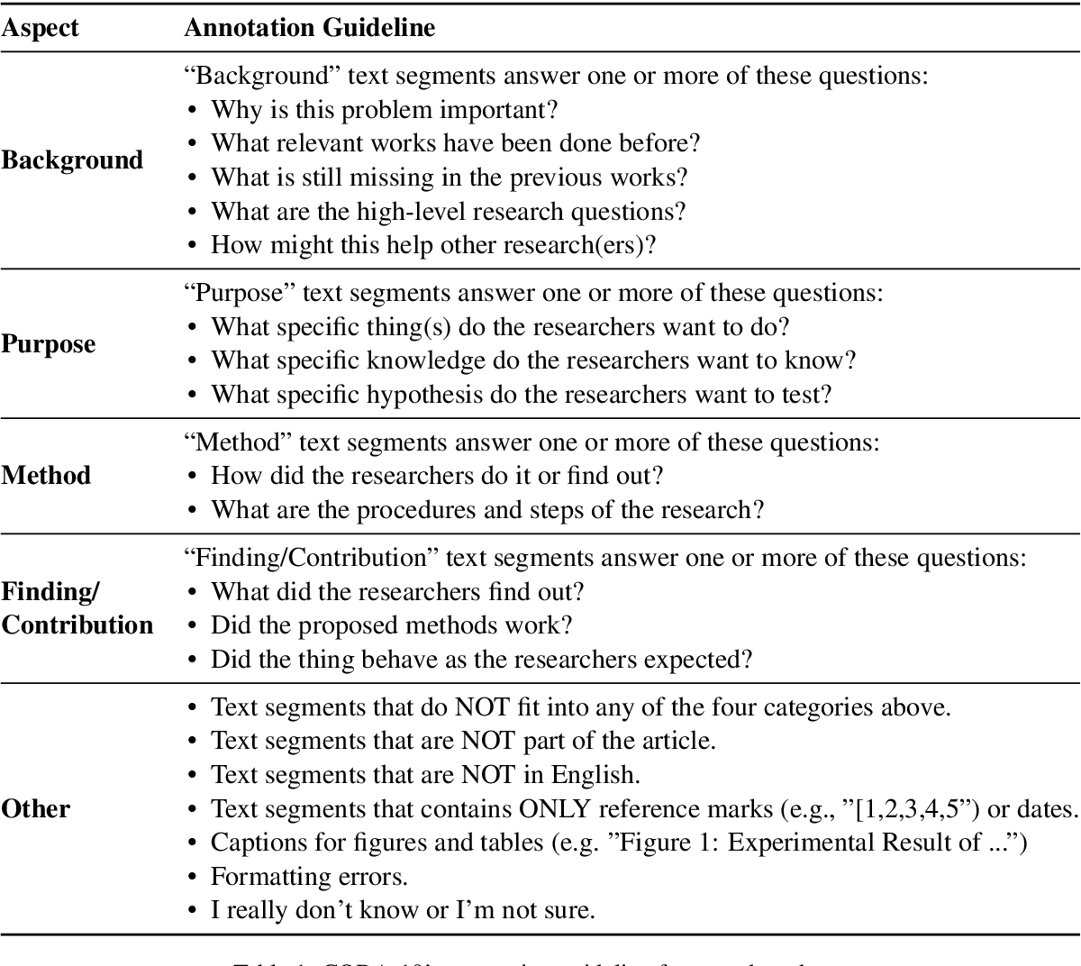Figure 2 for CODA-19: Reliably Annotating Research Aspects on 10,000+ CORD-19 Abstracts Using a Non-Expert Crowd