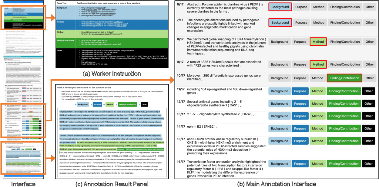 Figure 3 for CODA-19: Reliably Annotating Research Aspects on 10,000+ CORD-19 Abstracts Using a Non-Expert Crowd
