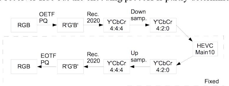 Fast Algorithm for HDR Color Conversion - Semantic Scholar