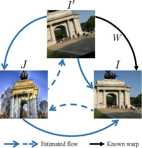 Figure 1 for Warp Consistency for Unsupervised Learning of Dense Correspondences