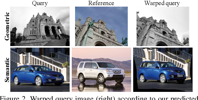 Figure 3 for Warp Consistency for Unsupervised Learning of Dense Correspondences