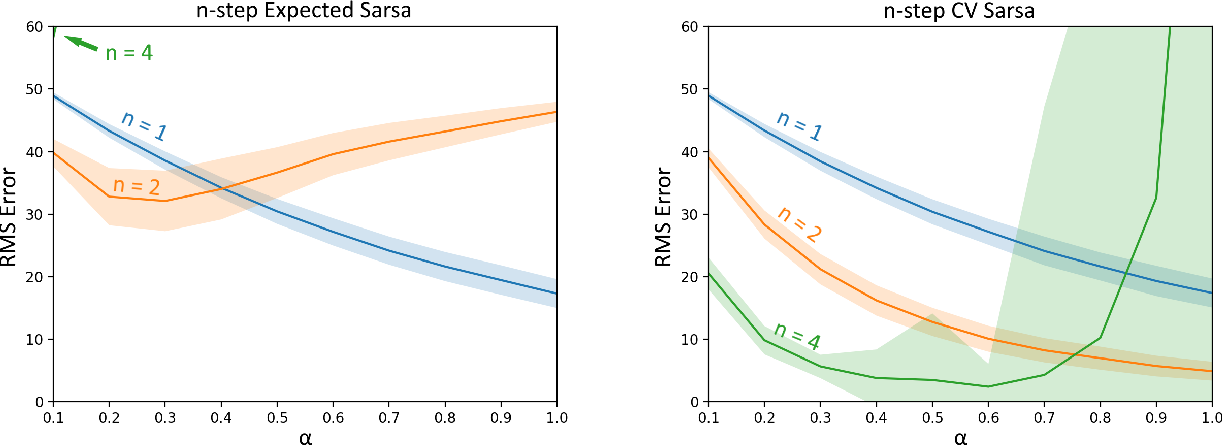 Figure 2 for Per-decision Multi-step Temporal Difference Learning with Control Variates