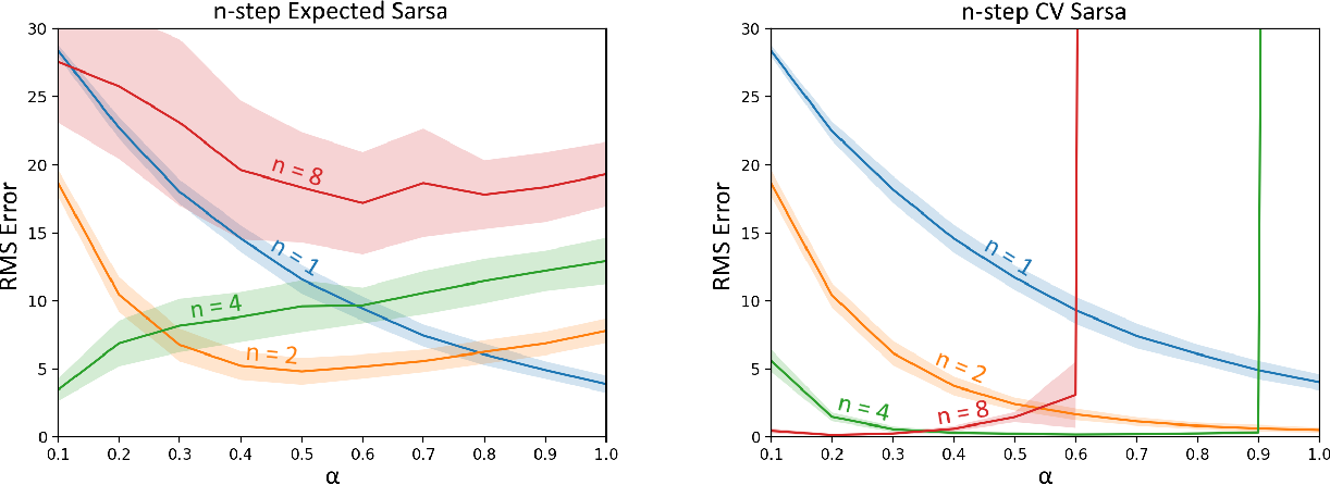 Figure 3 for Per-decision Multi-step Temporal Difference Learning with Control Variates