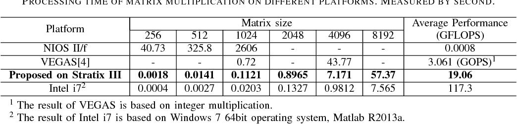 A universal FPGA-based floating-point matrix processor for