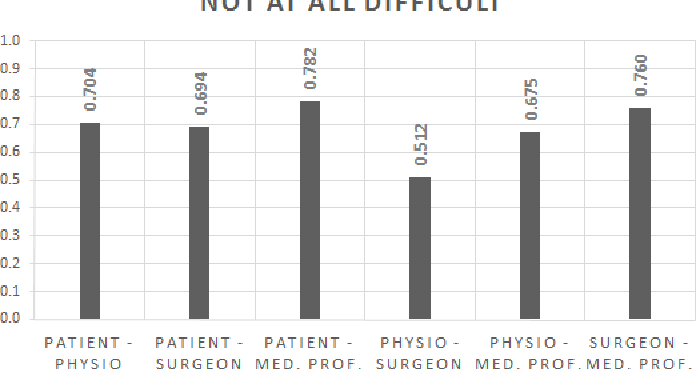 Figure 3 for Exploring Differences in Interpretation of Words Essential in Medical Expert-Patient Communication