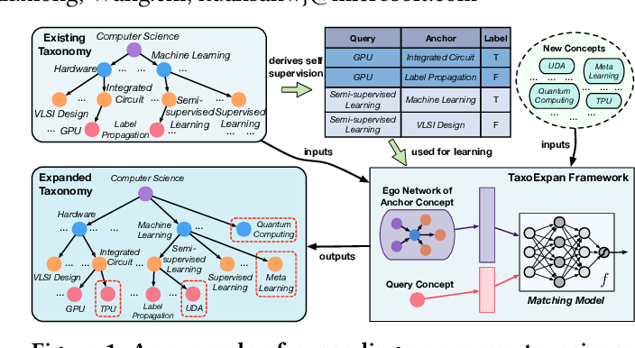 Figure 1 for TaxoExpan: Self-supervised Taxonomy Expansion with Position-Enhanced Graph Neural Network