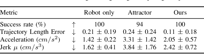 Figure 4 for Trajectory Optimization for Coordinated Human-Robot Collaboration