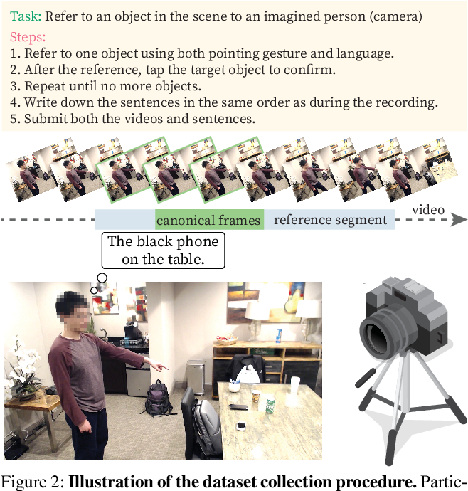 Figure 3 for YouRefIt: Embodied Reference Understanding with Language and Gesture