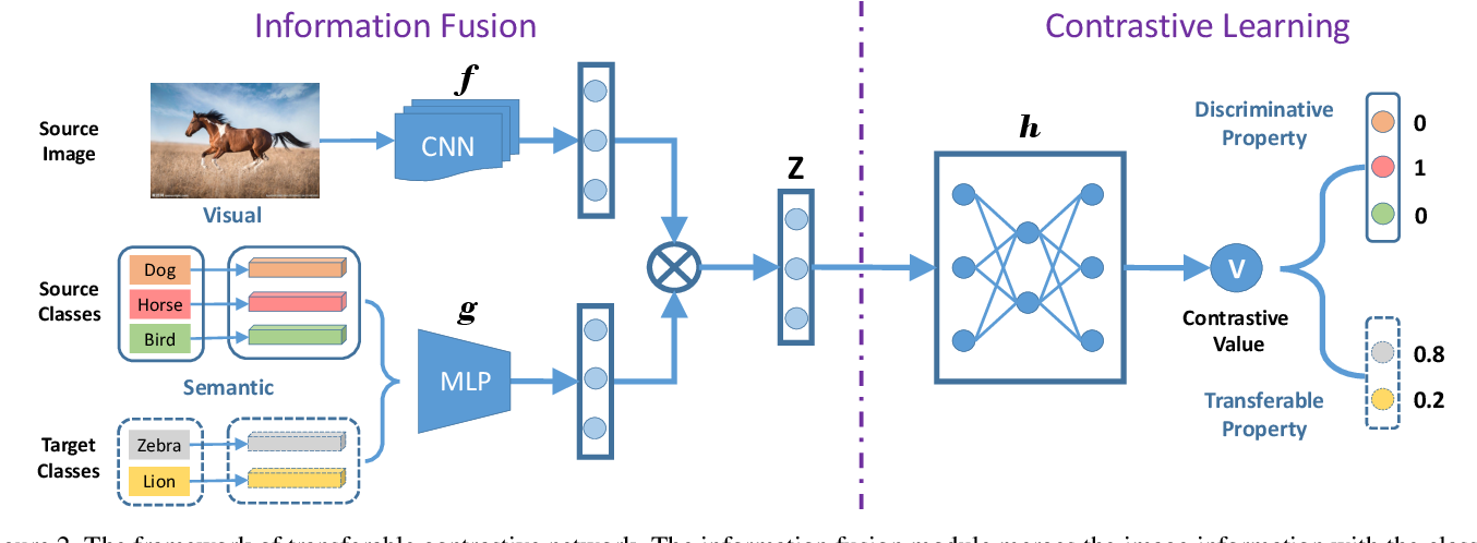 Figure 3 for Transferable Contrastive Network for Generalized Zero-Shot Learning