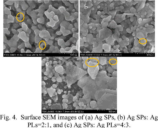 Fig. 4. Surface SEM images of (a) Ag SPs, (b) Ag SPs: Ag PLs=2:1, and (c) Ag SPs: Ag PLs=4:3.