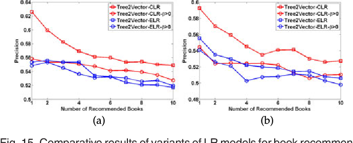 Locality Reconstruction Models for Book Representation