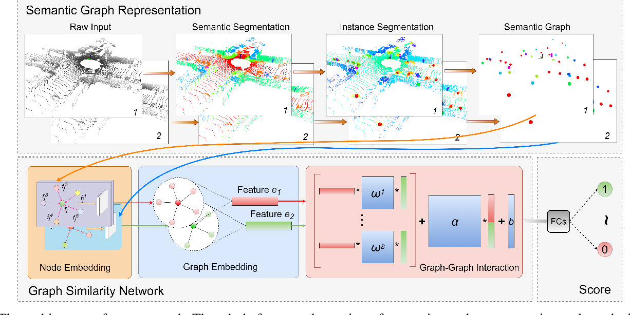 Figure 2 for Semantic Graph Based Place Recognition for 3D Point Clouds