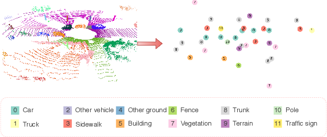 Figure 3 for Semantic Graph Based Place Recognition for 3D Point Clouds