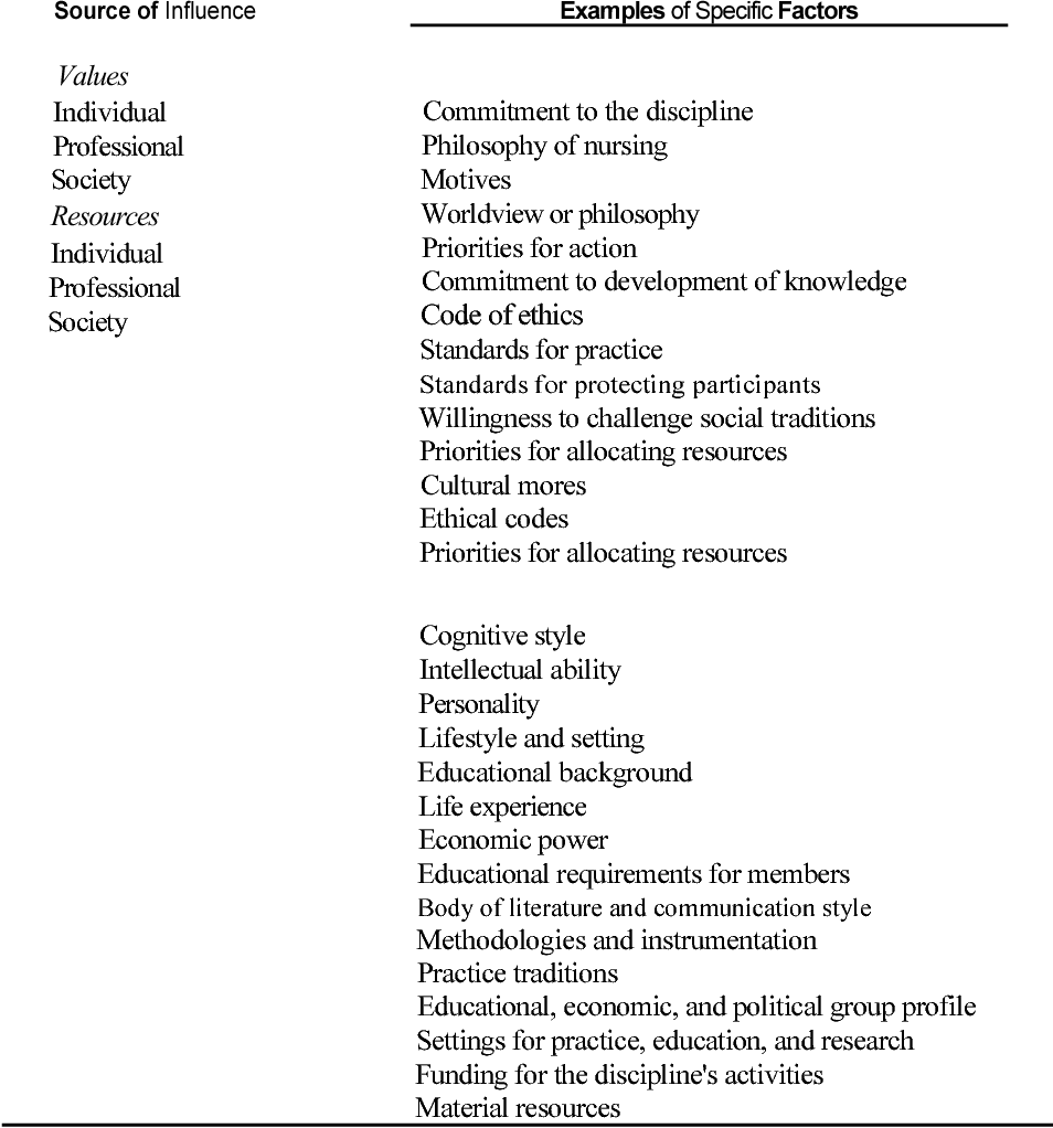 Table 2-6 from Chapter 2 Nursing ' s Knowledge Development Pathways