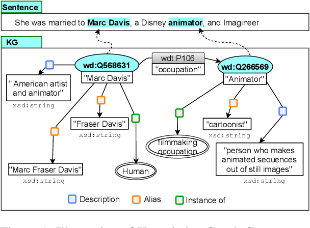 Figure 1 for KGPool: Dynamic Knowledge Graph Context Selection for Relation Extraction