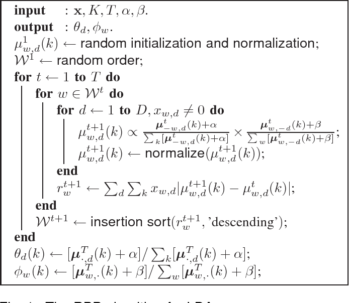 Figure 1 for Residual Belief Propagation for Topic Modeling