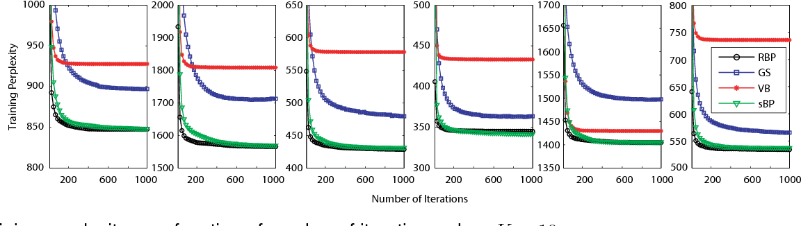 Figure 3 for Residual Belief Propagation for Topic Modeling