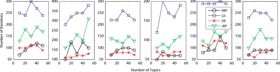 Figure 4 for Residual Belief Propagation for Topic Modeling