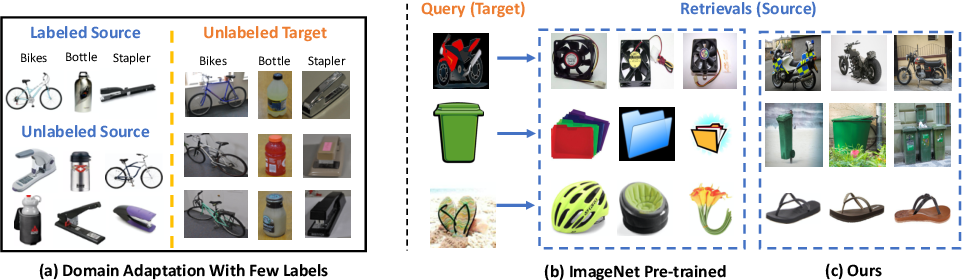Figure 1 for Cross-domain Self-supervised Learning for Domain Adaptation with Few Source Labels