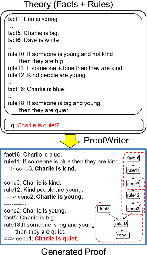 Figure 1 for ProofWriter: Generating Implications, Proofs, and Abductive Statements over Natural Language