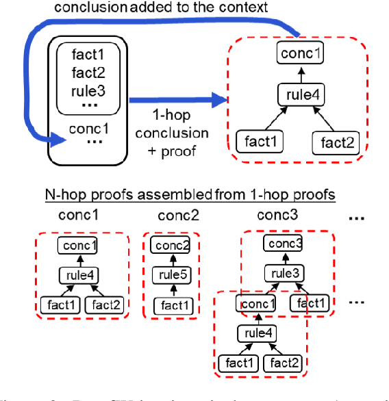 Figure 3 for ProofWriter: Generating Implications, Proofs, and Abductive Statements over Natural Language