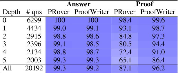 Figure 4 for ProofWriter: Generating Implications, Proofs, and Abductive Statements over Natural Language