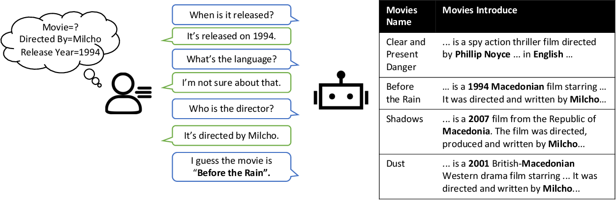 Figure 1 for Converse, Focus and Guess -- Towards Multi-Document Driven Dialogue