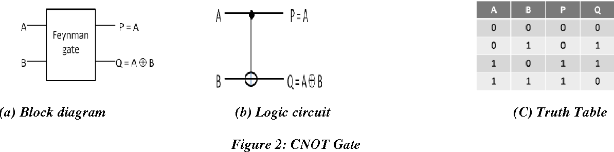 Design Of Reversible Synchronous Sequential Circuits Sonawane