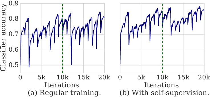 Figure 1 for Self-Supervised GAN to Counter Forgetting